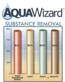 Substance Removal