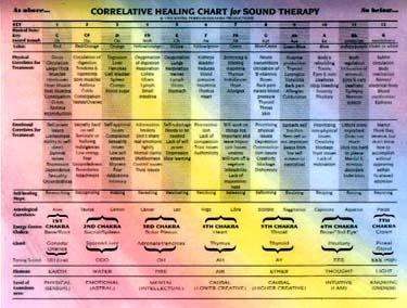 Charts:reflexology,acupressure,chakra,acupuncture,+more