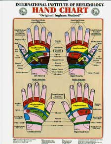 Detailed study of palmistry love