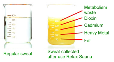 sweat produced by the Relax Sauna containing toxins