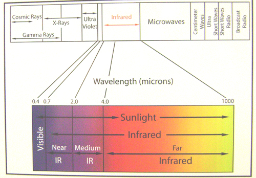 infrared sauna wavelength
